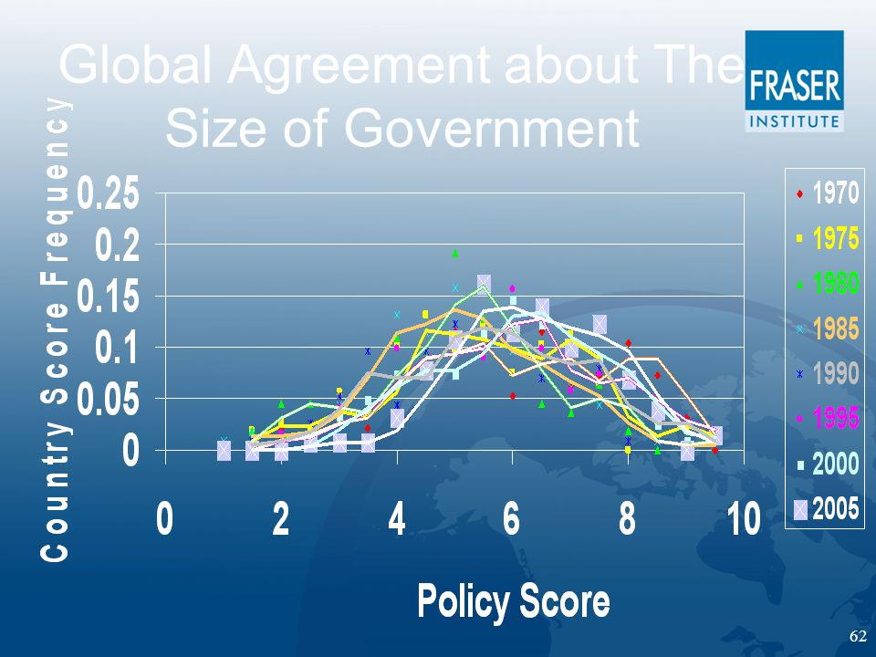 62 Global Agreement about The Size of Government