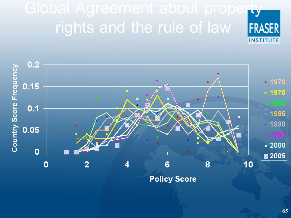 65 Global Agreement about property rights and the rule of law