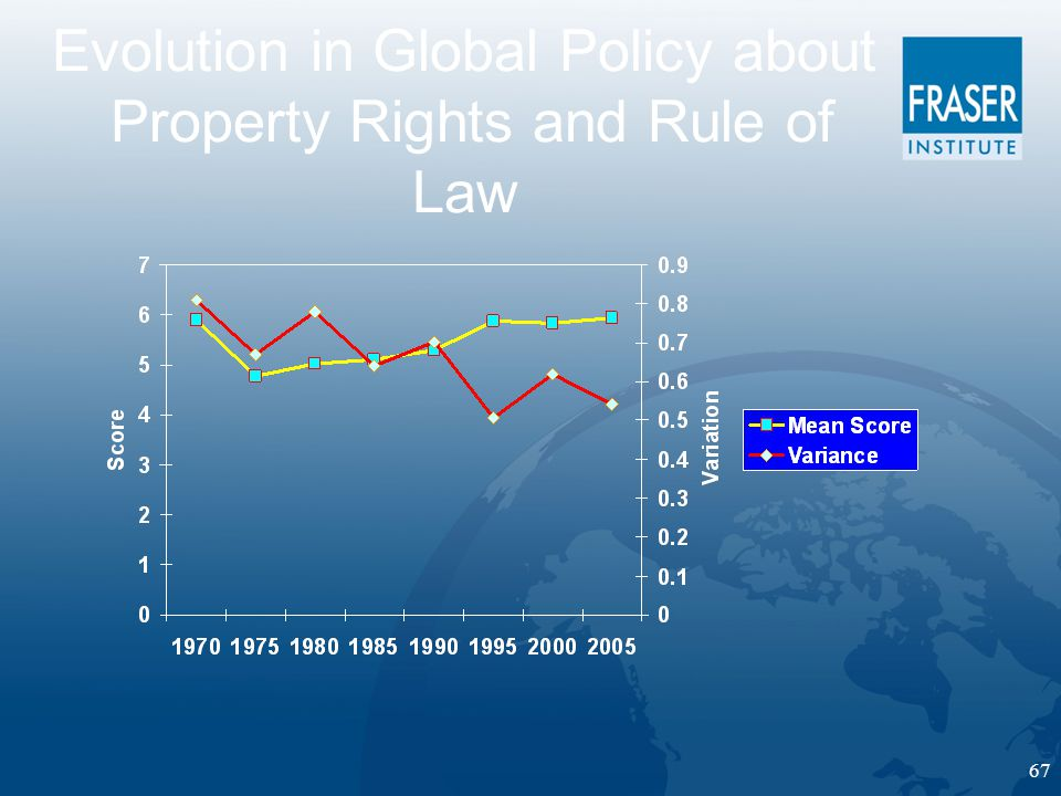 67 Evolution in Global Policy about Property Rights and Rule of Law
