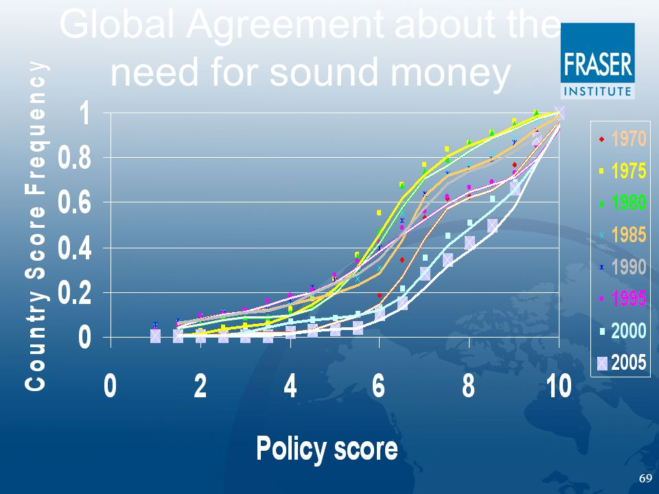 69 Global Agreement about the need for sound money