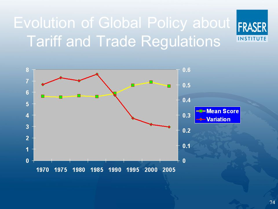 74 Evolution of Global Policy about Tariff and Trade Regulations