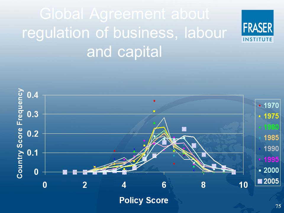 75 Global Agreement about regulation of business, labour and capital
