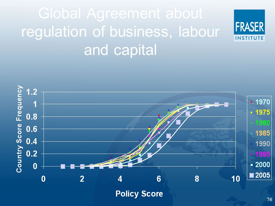 76 Global Agreement about regulation of business, labour and capital