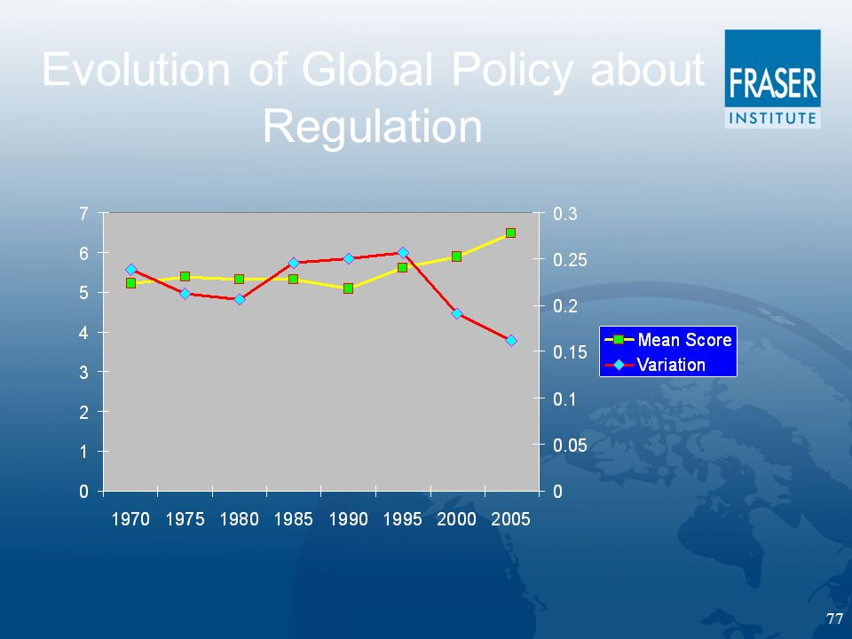77 Evolution of Global Policy about Regulation