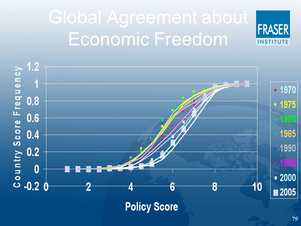 79 Global Agreement about Economic Freedom