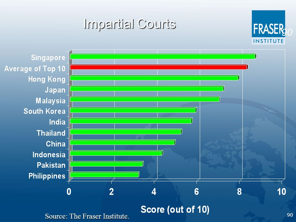 90 Impartial Courts Source: The Fraser Institute.