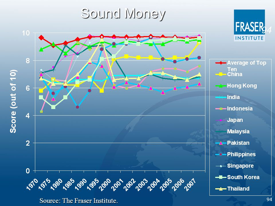 94 Sound Money Source: The Fraser Institute.