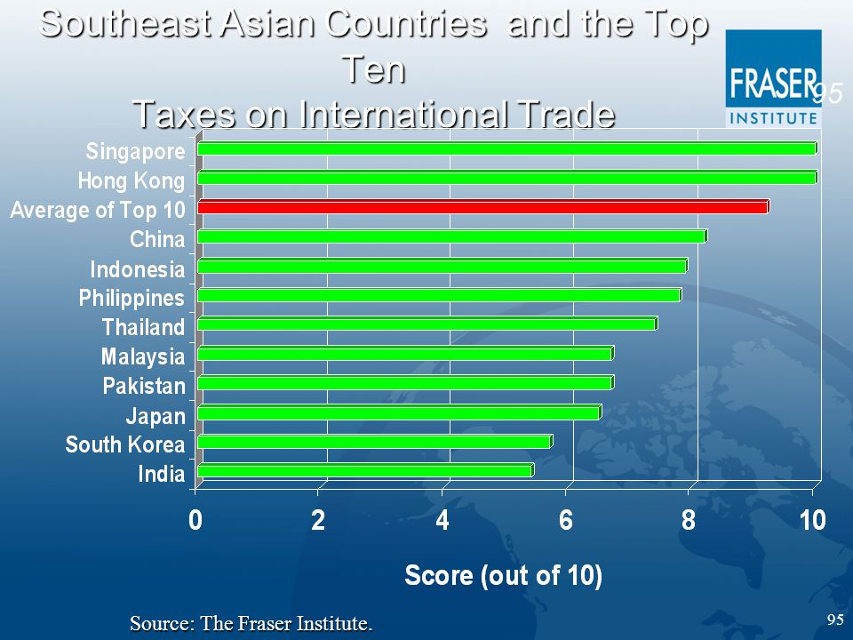 95 Southeast Asian Countries and the Top Ten Taxes on International Trade Source: The Fraser Institute.