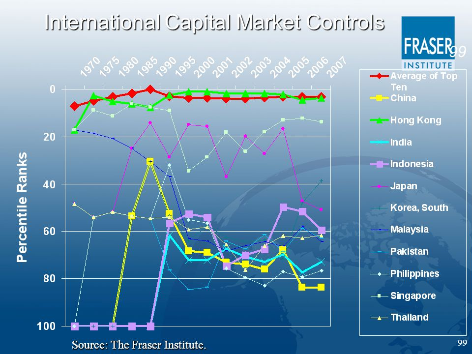 99 International Capital Market Controls Source: The Fraser Institute.