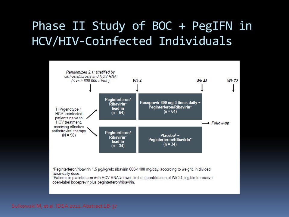 Phase II Study of BOC + PegIFN in HCV/HIV-Coinfected Individuals Sulkowski M, et al.