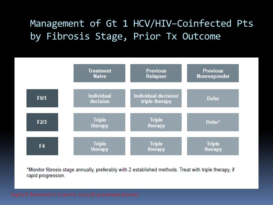 Management of Gt 1 HCV/HIV–Coinfected Pts by Fibrosis Stage, Prior Tx Outcome Ingiliz P, Rockstroh J.