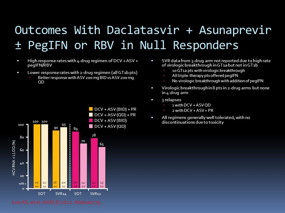 Outcomes With Daclatasvir + Asunaprevir ± PegIFN or RBV in Null Responders  High response rates with 4-drug regimen of DCV + ASV + pegIFN/RBV  Lower response rates with 2-drug regimen (all GT1b pts)  Better response with ASV 200 mg BID vs ASV 200 mg QD  SVR data from 3-drug arm not reported due to high rate of virologic breakthrough in GT1a but not in GT1b  10 GT1a pts with virologic breakthrough  All triple-therapy pts offered pegIFN  No virologic breakthrough with addition of pegIFN  Virologic breakthrough in 8 pts in 2-drug arms but none in 4-drug arm  3 relapses  1 with DCV + ASV QD  2 with DCV + ASV + PR  All regimens generally well tolerated, with no discontinuations due to toxicity Lok AS, et al.