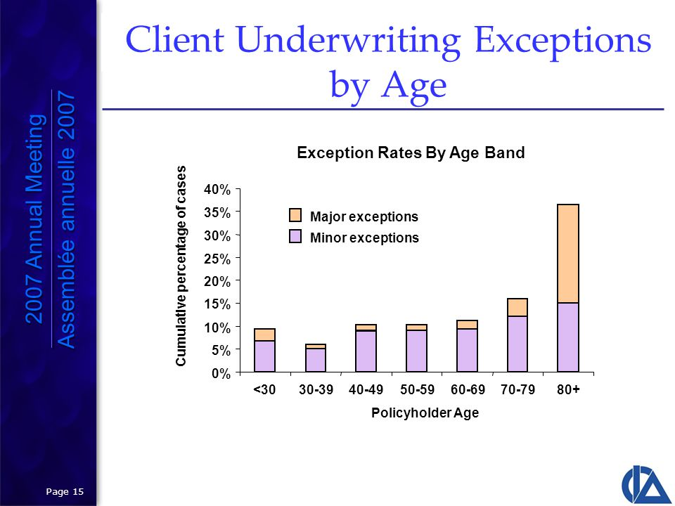 Page 15 Exception Rates By Age Band 0% 5% 10% 15% 20% 25% 30% 35% 40% <3030-3940-4950-5960-6970-7980+ Policyholder Age Cumulative percentage of cases Major exceptions Minor exceptions Client Underwriting Exceptions by Age 2007 Annual Meeting Assemblée annuelle 2007 2007 Annual Meeting Assemblée annuelle 2007