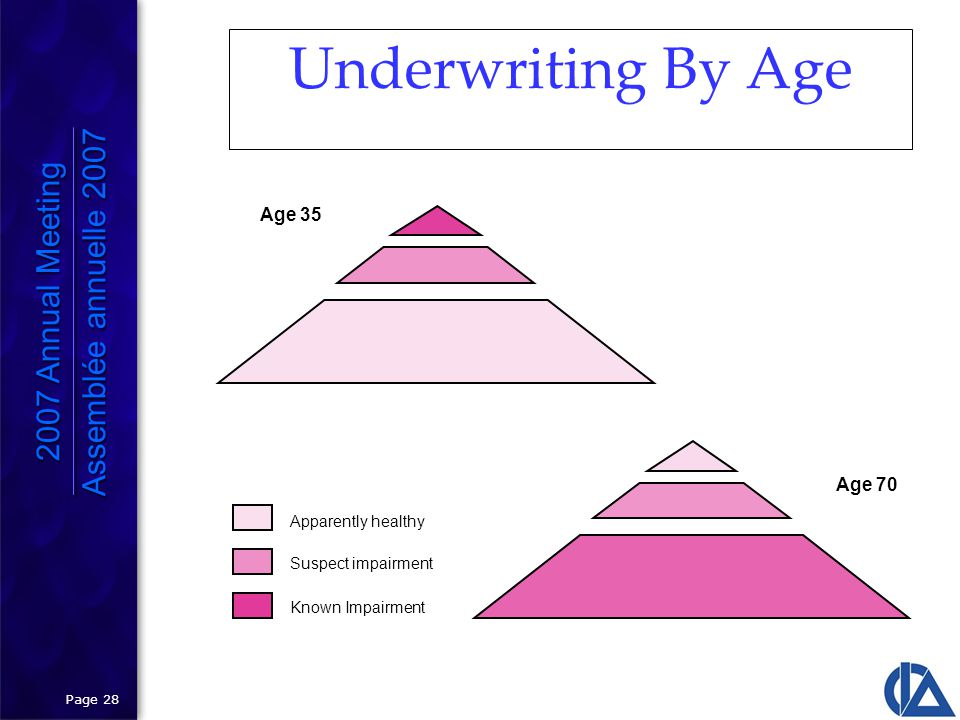 Page 28 Underwriting By Age Apparently healthy Suspect impairment Known Impairment Age 35 Age 70 2007 Annual Meeting Assemblée annuelle 2007 2007 Annual Meeting Assemblée annuelle 2007