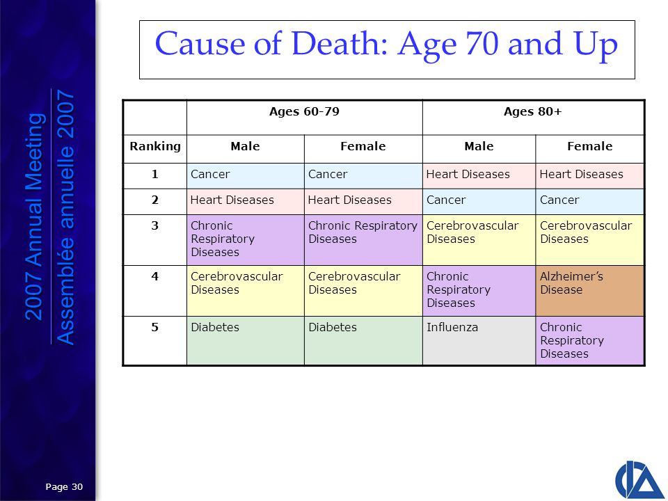 Page 30 Cause of Death: Age 70 and Up Ages 60-79Ages 80+ RankingMaleFemaleMaleFemale 1Cancer Heart Diseases 2 Cancer 3Chronic Respiratory Diseases Cerebrovascular Diseases 4 Chronic Respiratory Diseases Alzheimer's Disease 5Diabetes InfluenzaChronic Respiratory Diseases 2007 Annual Meeting Assemblée annuelle 2007 2007 Annual Meeting Assemblée annuelle 2007