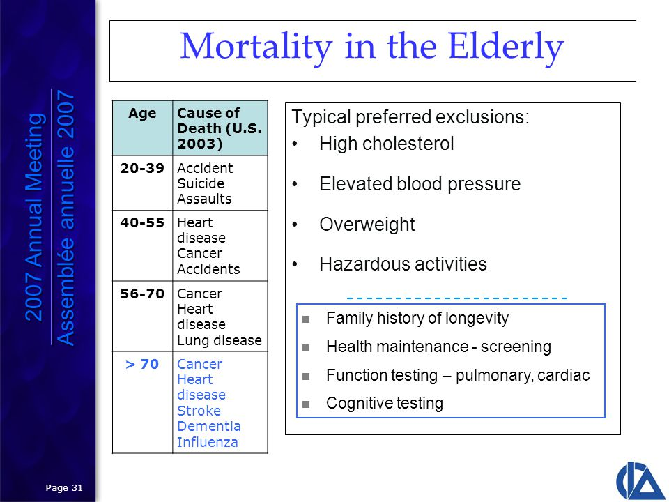 Page 31 Mortality in the Elderly Typical preferred exclusions: High cholesterol Elevated blood pressure Overweight Hazardous activities AgeCause of Death (U.S.
