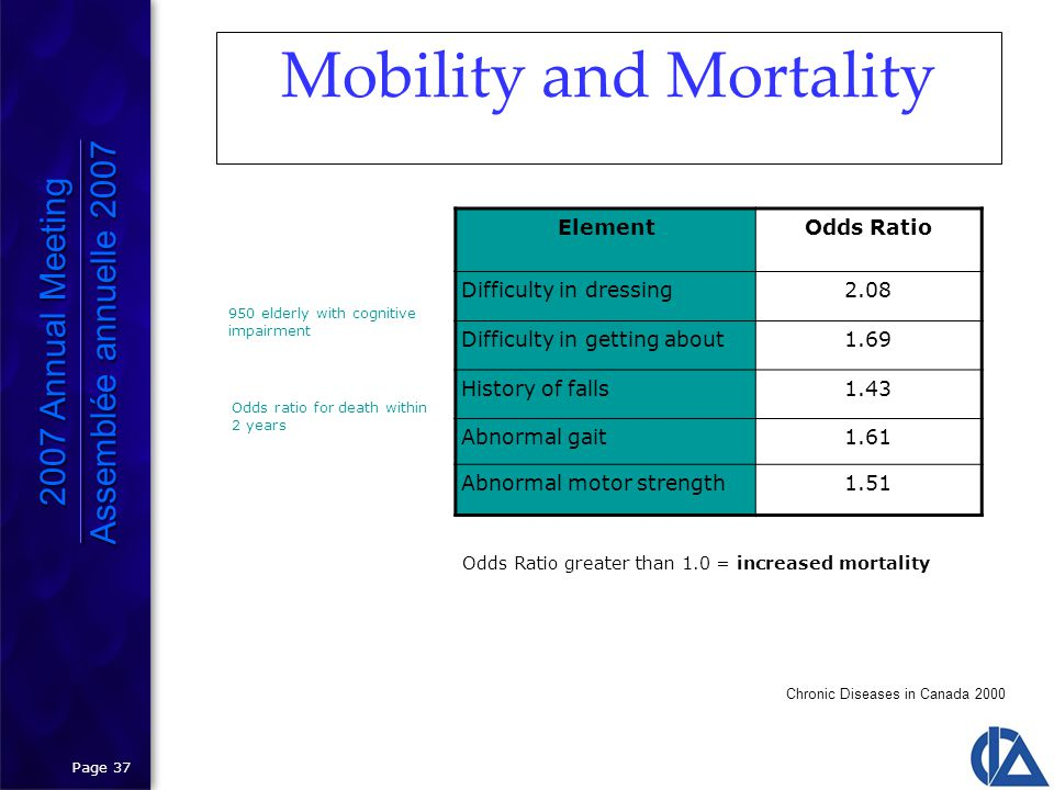 Page 37 Mobility and Mortality ElementOdds Ratio Difficulty in dressing2.08 Difficulty in getting about1.69 History of falls1.43 Abnormal gait1.61 Abnormal motor strength1.51 Chronic Diseases in Canada 2000 950 elderly with cognitive impairment Odds ratio for death within 2 years Odds Ratio greater than 1.0 = increased mortality 2007 Annual Meeting Assemblée annuelle 2007 2007 Annual Meeting Assemblée annuelle 2007