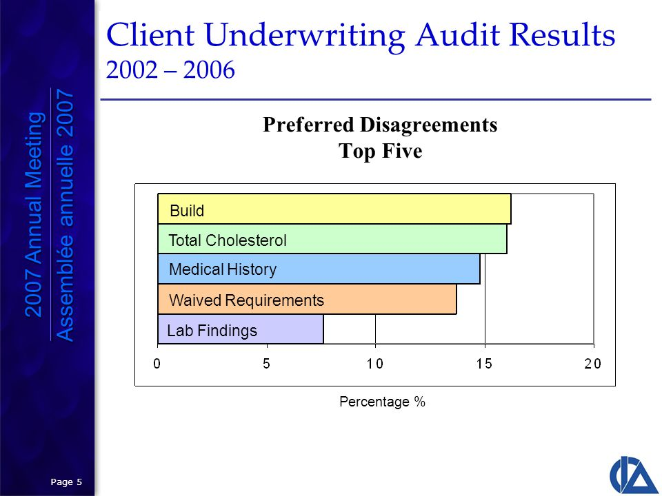 Page 5 Client Underwriting Audit Results 2002 – 2006 2007 Annual Meeting Assemblée annuelle 2007 2007 Annual Meeting Assemblée annuelle 2007 Preferred Disagreements Top Five Build Total Cholesterol Medical History Waived Requirements Lab Findings Percentage %