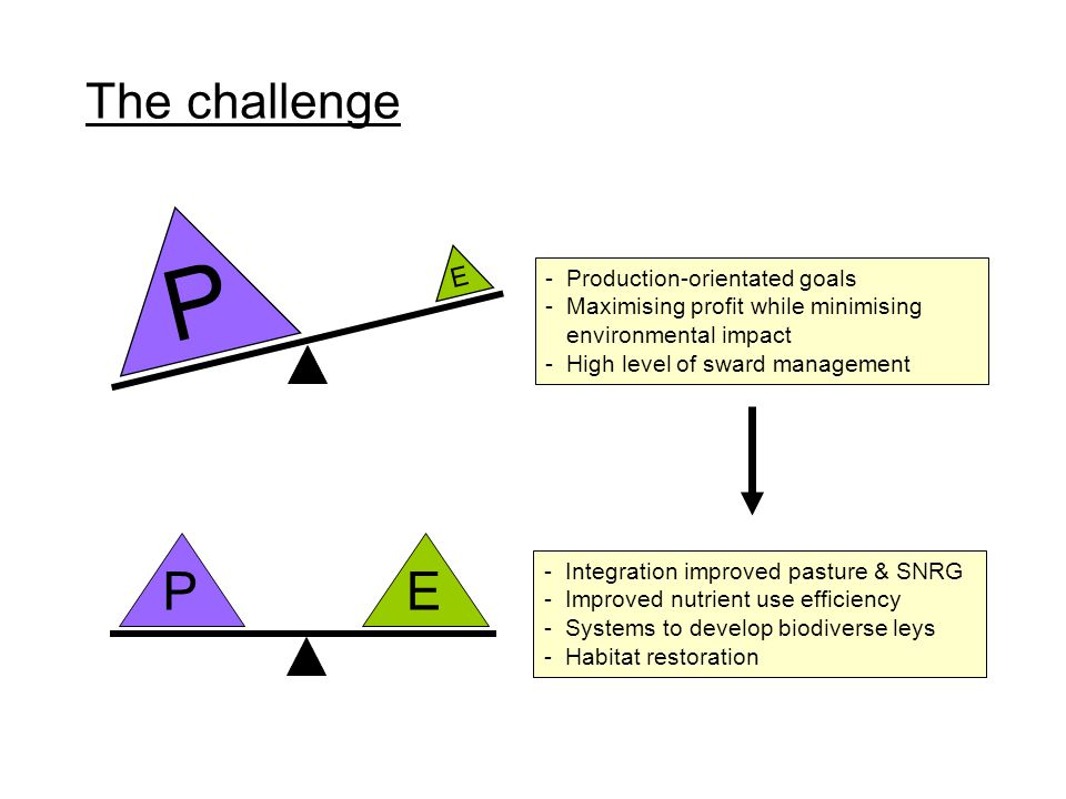 PE P E -Production-orientated goals -Maximising profit while minimising environmental impact -High level of sward management - Integration improved pa