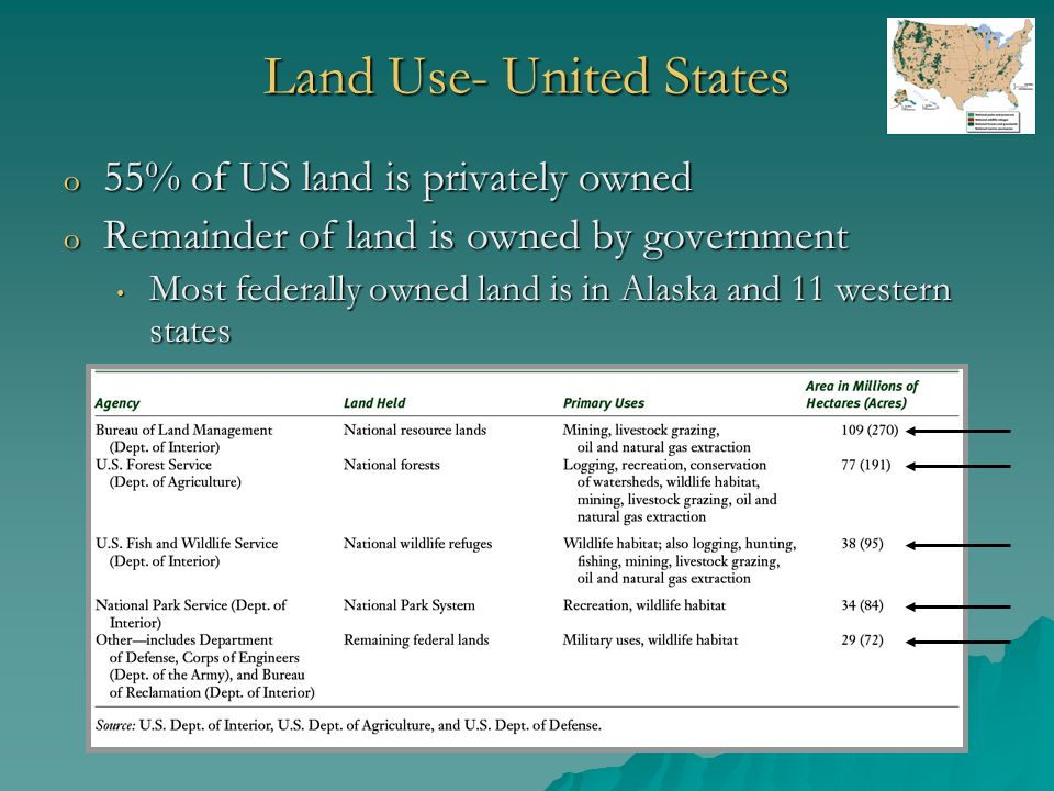 Land Use- United States o 55% of US land is privately owned o Remainder of land is owned by government Most federally owned land is in Alaska and 11 western states Most federally owned land is in Alaska and 11 western states