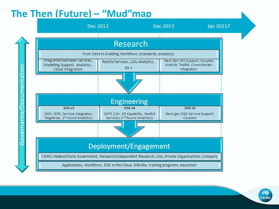 The Then (Future) – Mud map Engineering SISS v3 (SOS, WPS, Service Integration, Registries, 1 st round Analytics) SISS v4 (WFS 2.0+, 3D Capability, Restful Services, 2 nd Round Analytics) SISS v5 Next gen OGC Service Support, Coupled Governance/Documentation Integration between services, Modelling Support, Analytics, Cloud Integration Restful Services, LDA, Analytics, 3D + Next Gen WS Support, Coupled Analytic Toolkit, Cross-domain Integration From Data to Enabling Workflows (standards, analytics) Research Deployment/Engagement Applications, Workflows, SISS in the Cloud, SISS-lite, training programs, education CSIRO, Federal/State Government, Research/Independent Research, Unis, Private Organisations, Company