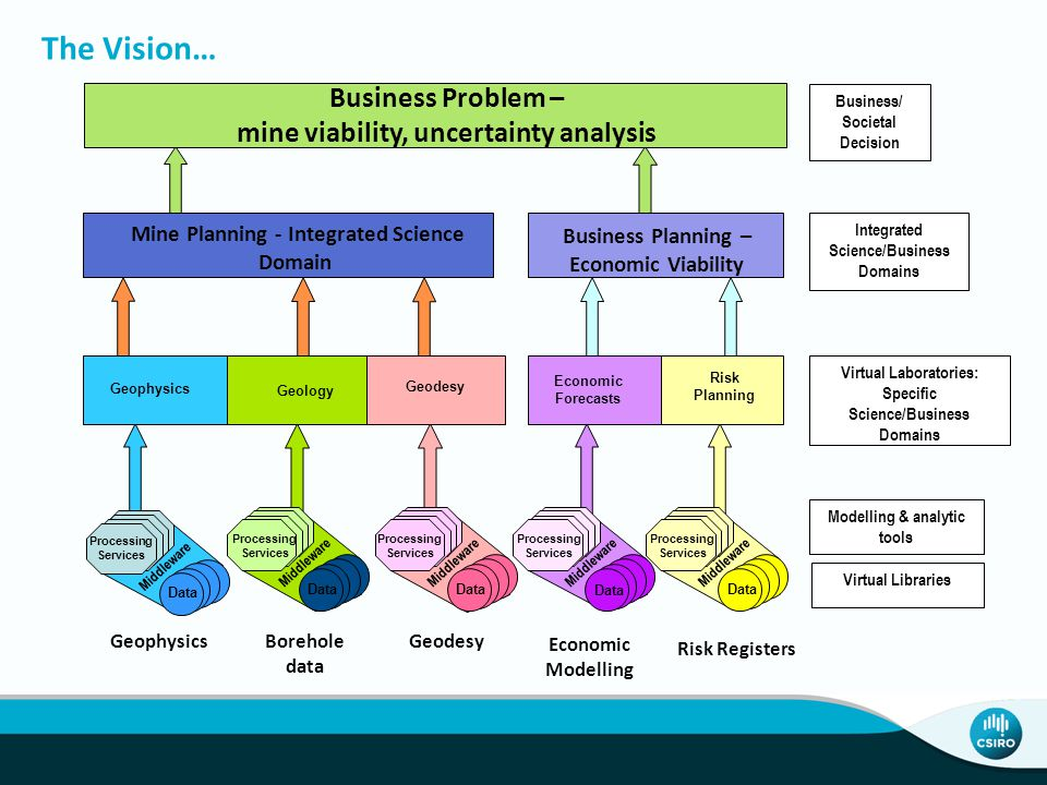Business/ Societal Decision Business Problem – mine viability, uncertainty analysis Mine Planning - Integrated Science Domain Business Planning – Economic Viability Integrated Science/Business Domains Geophysics Geology Geodesy Economic Forecasts Risk Planning Virtual Laboratories: Specific Science/Business Domains GeophysicsBorehole data Geodesy Economic Modelling Risk Registers Virtual Libraries Processing Services Data Middleware Processing Services Data Middleware Processing Services Data Middleware Processing Services Data Middleware Processing Services Data Middleware Modelling & analytic tools The Vision…
