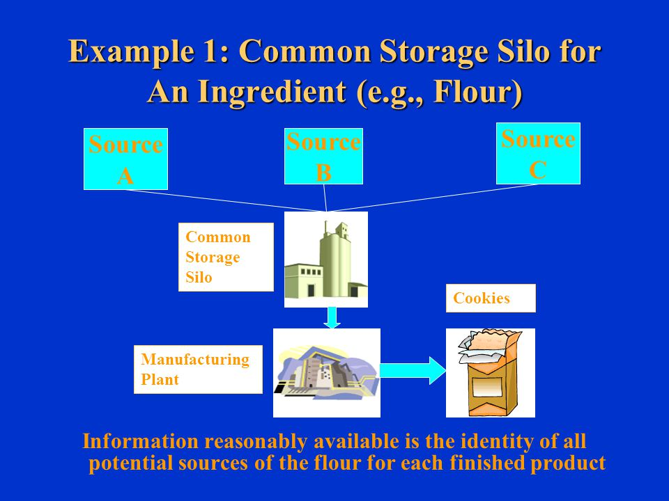 Example 1: Common Storage Silo for An Ingredient (e.g., Flour) Information reasonably available is the identity of all potential sources of the flour for each finished product Source A Source B Source C Common Storage Silo Manufacturing Plant Cookies