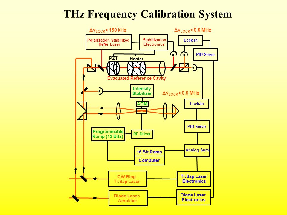 Polarization Stabilized HeNe Laser Stabilization Electronics PID Servo Intensity Stabilizer RF Driver Analog Sum Lock-in THz Frequency Calibration System CW Ring Ti:Sap Laser Programmable Ramp (12 Bits) Ti:Sap Laser Electronics AOM Computer 16 Bit Ramp Evacuated Reference Cavity Heater PZT Δν LOCK < 0.5 MHz PID Servo Lock-in Diode Laser Electronics Diode Laser/ Amplifier Δν LOCK < 150 kHz Δν LOCK < 0.5 MHz