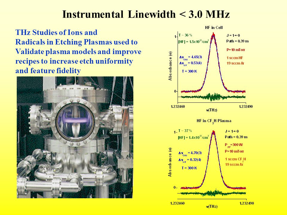 THz Studies of Ions and Radicals in Etching Plasmas used to Validate plasma models and improve recipes to increase etch uniformity and feature fidelity Instrumental Linewidth < 3.0 MHz