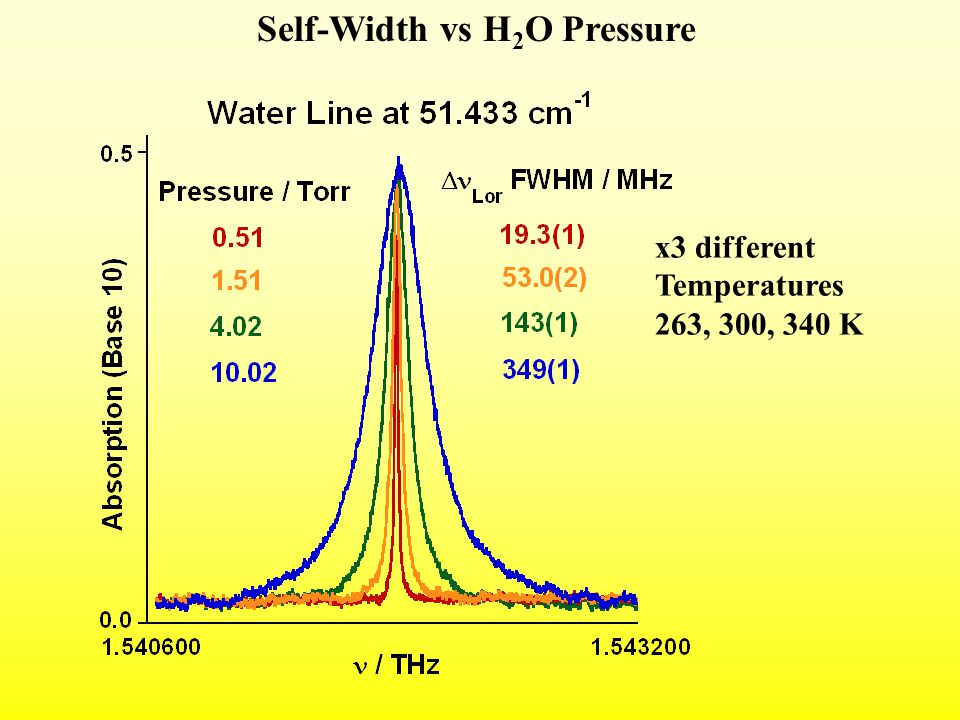 x3 different Temperatures 263, 300, 340 K Self-Width vs H 2 O Pressure