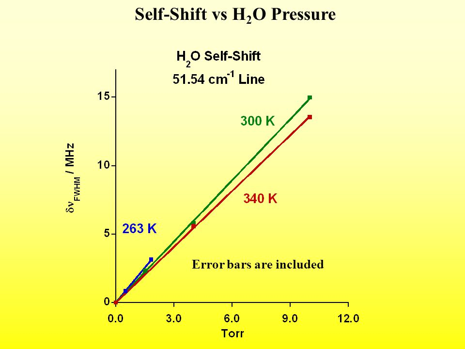Self-Shift vs H 2 O Pressure Error bars are included