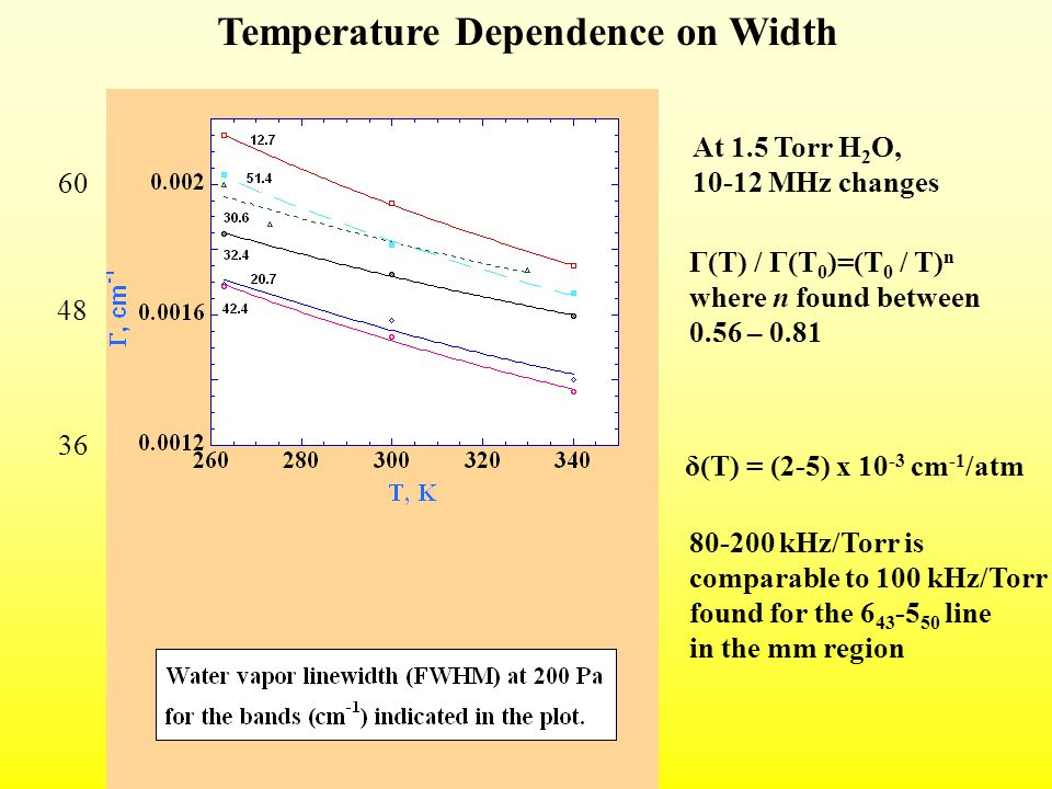 Temperature Dependence on Width 60 36 48 Γ(T) / Γ(T 0 )=(T 0 / T) n where n found between 0.56 – 0.81 δ(T) = (2-5) x 10 -3 cm -1 /atm 80-200 kHz/Torr is comparable to 100 kHz/Torr found for the 6 43 -5 50 line in the mm region At 1.5 Torr H 2 O, 10-12 MHz changes