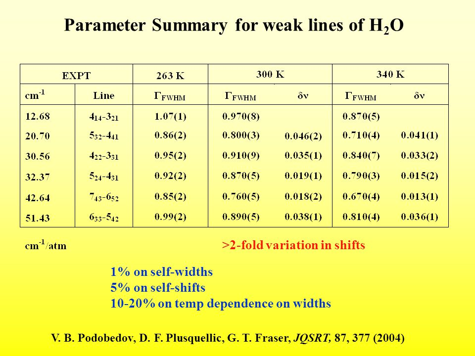 Parameter Summary for weak lines of H 2 O V. B. Podobedov, D.