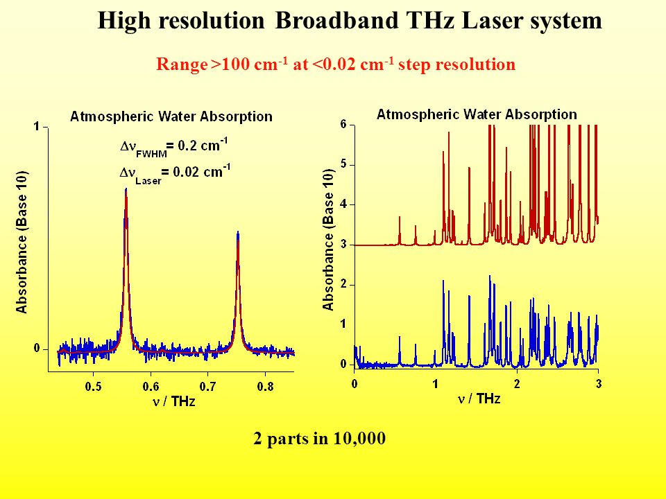 2 parts in 10,000 High resolution Broadband THz Laser system Range >100 cm -1 at <0.02 cm -1 step resolution