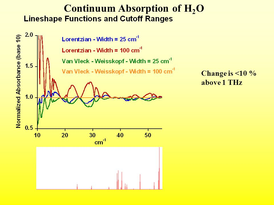 Continuum Absorption of H 2 O Change is <10 % above 1 THz