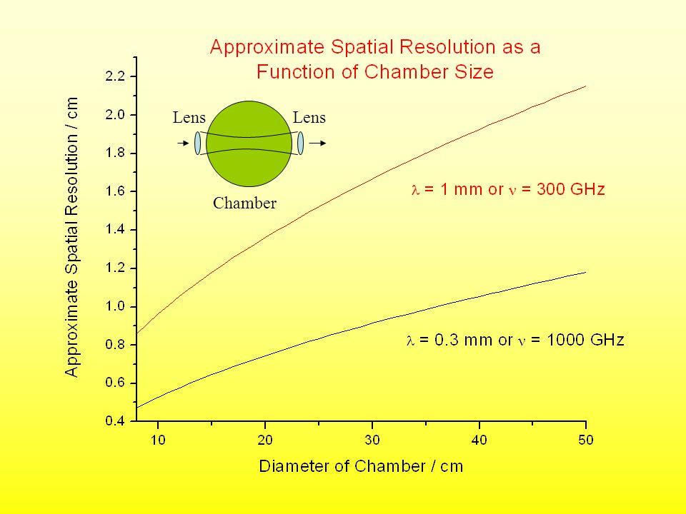 Chamber Lens