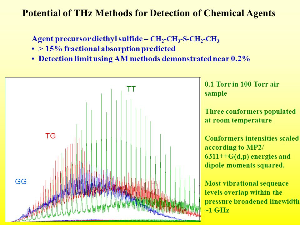 TT GG TG Agent precursor diethyl sulfide – CH 2 -CH 3 -S-CH 2 -CH 3 > 15% fractional absorption predicted Detection limit using AM methods demonstrated near 0.2% Potential of THz Methods for Detection of Chemical Agents 0.1 Torr in 100 Torr air sample Three conformers populated at room temperature Conformers intensities scaled according to MP2/ 6311++G(d,p) energies and dipole moments squared.