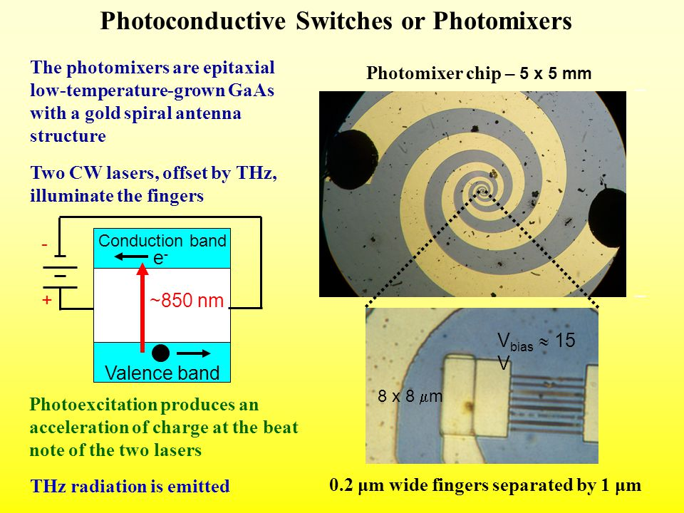 Photomixer chip – 5 x 5 mm + - V bias  15 V 0.2 μm wide fingers separated by 1 μm THz radiation is emitted The photomixers are epitaxial low-temperature-grown GaAs with a gold spiral antenna structure Two CW lasers, offset by THz, illuminate the fingers Conduction band Valence band e-e- ~850 nm + - Photoconductive Switches or Photomixers Photoexcitation produces an acceleration of charge at the beat note of the two lasers 8 x 8  m