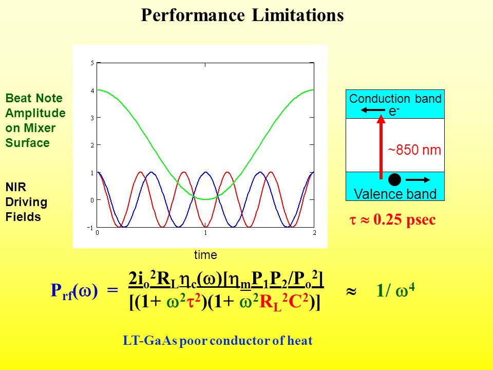 Performance Limitations 2i o 2 R L  c (  )[  m P 1 P 2 /P o 2 ] [(1+  2  2 )(1+  2 R L 2 C 2 )] P rf (  ) = Conduction band Valence band e-e- ~850 nm   0.25 psec  1/  4 LT-GaAs poor conductor of heat time NIR Driving Fields Beat Note Amplitude on Mixer Surface