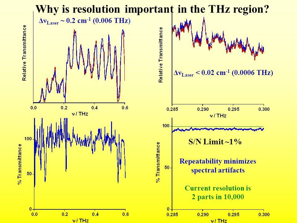 Why is resolution important in the THz region.