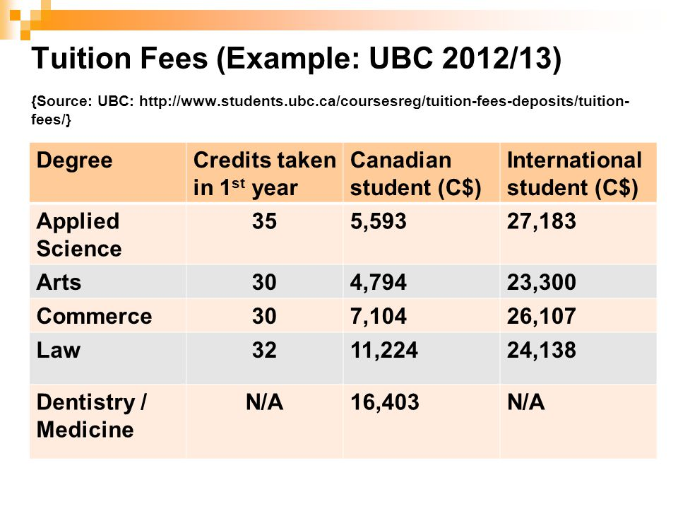 Tuition Fees (Example: UBC 2012/13) {Source: UBC: http://www.students.ubc.ca/coursesreg/tuition-fees-deposits/tuition- fees/} DegreeCredits taken in 1