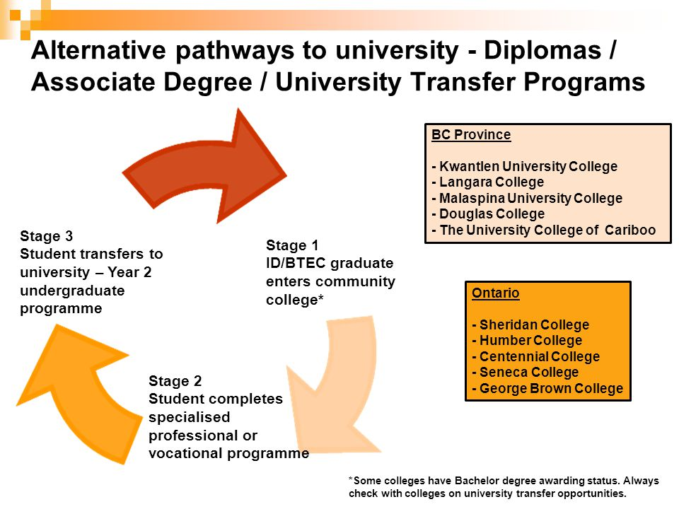 Alternative pathways to university - Diplomas / Associate Degree / University Transfer Programs Stage 3 Student transfers to university – Year 2 undergraduate programme Stage 1 ID/BTEC graduate enters community college* Stage 2 Student completes specialised professional or vocational programme *Some colleges have Bachelor degree awarding status.