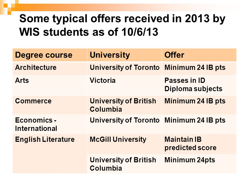 Some typical offers received in 2013 by WIS students as of 10/6/13 Degree courseUniversityOffer ArchitectureUniversity of TorontoMinimum 24 IB pts Art
