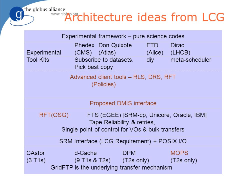 OGSA-DAI in a nutshell l An extensible framework for data access and integration l Expose heterogeneous data resources to a grid through web services l Interact with data resources u Queries and updates u Data transformation / compression u Data delivery u Application-specific functionality u Supports relational, XML and text and binary files u Supports various delivery options and transforms u Supports secure conversation message-level security using X509 certificates l A base for higher-level services u Federation, mining, visualisation,…