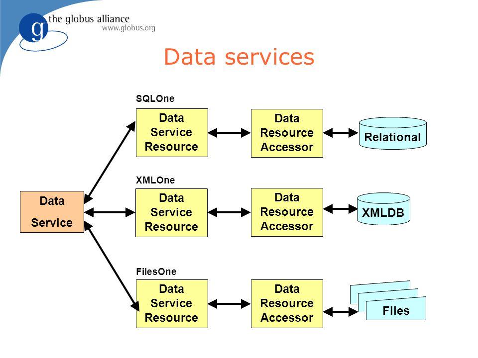 Data services Data Resource Accessor Relational XMLDB Data Resource Accessor Data Service Resource Files Data Service Resource SQLOne XMLOne FilesOne Data Service