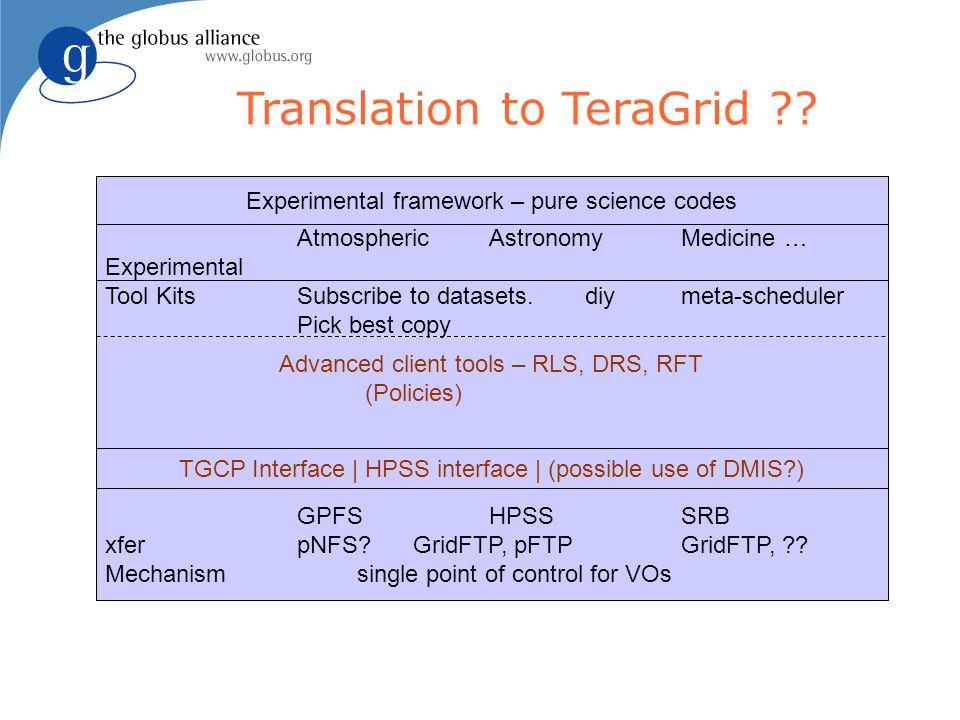 Translation to TeraGrid . GPFSHPSSSRB xferpNFS. GridFTP, pFTPGridFTP, .