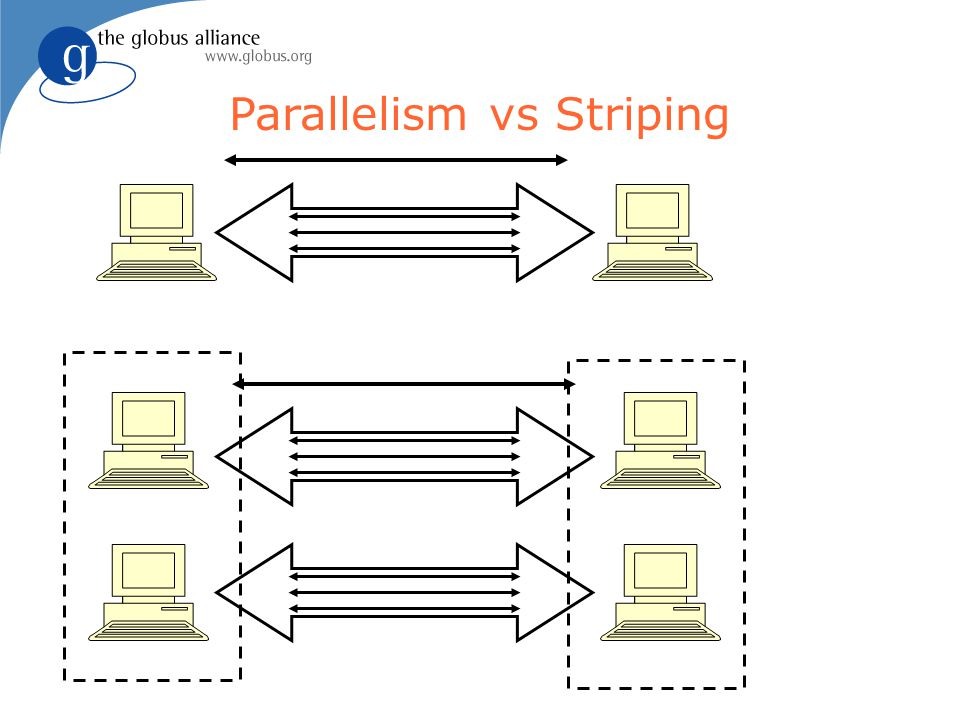 Parallelism vs Striping
