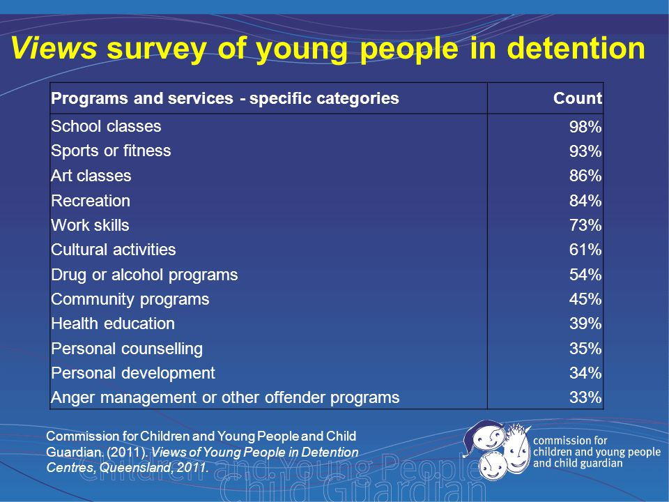Views survey of young people in detention Programs and services - specific categoriesCount School classes98% Sports or fitness93% Art classes86% Recreation84% Work skills73% Cultural activities61% Drug or alcohol programs54% Community programs45% Health education39% Personal counselling35% Personal development34% Anger management or other offender programs33% Commission for Children and Young People and Child Guardian.