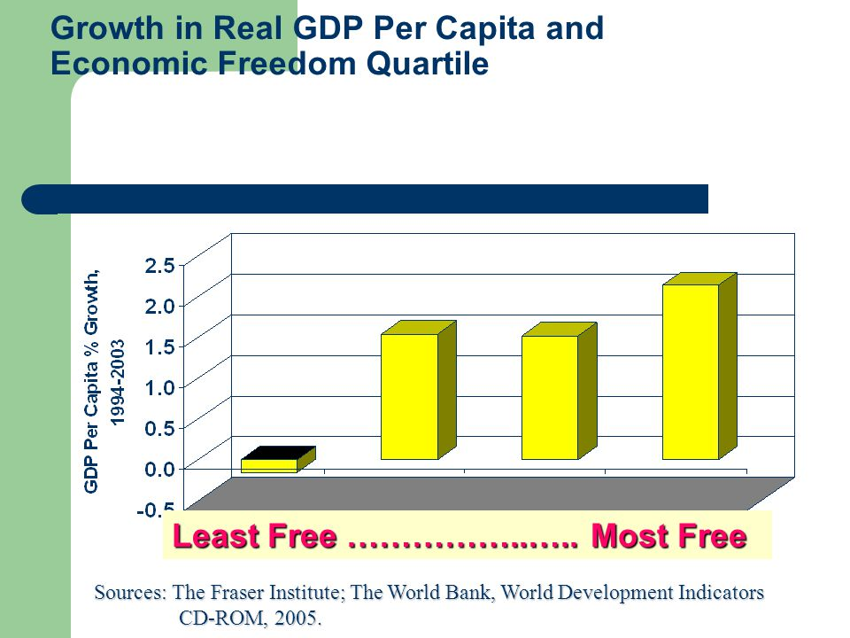 Per Capita Income and Economic Freedom QuartileLeast Free …………… Most Free Sources: The Fraser Institute; The World Bank, World Development Indicators CD-ROM, 2005.