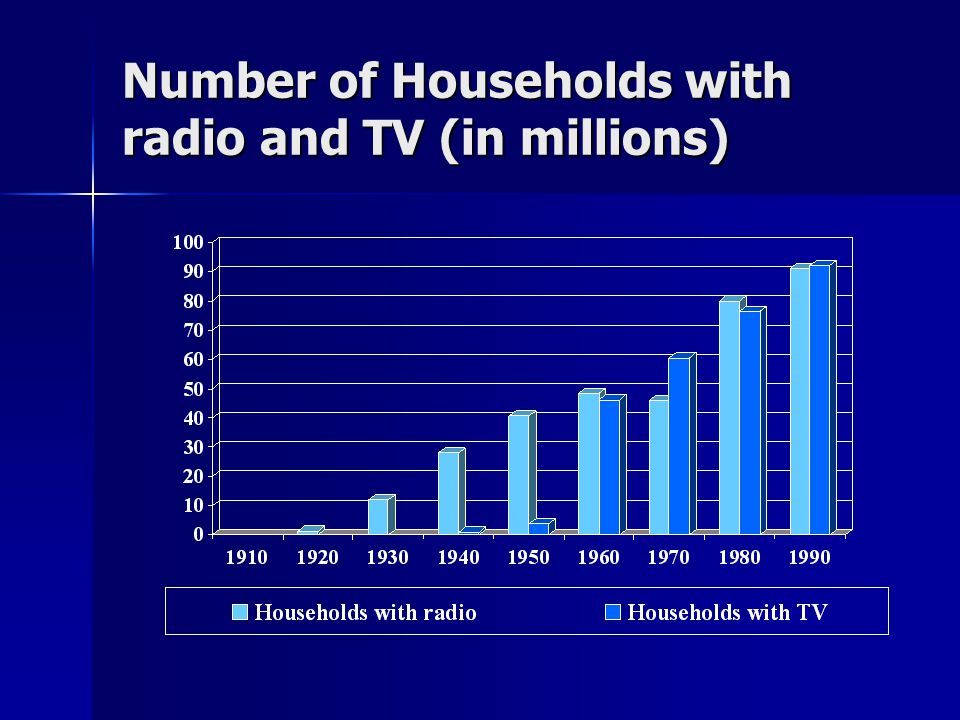 Number of Households with radio and TV (in millions)